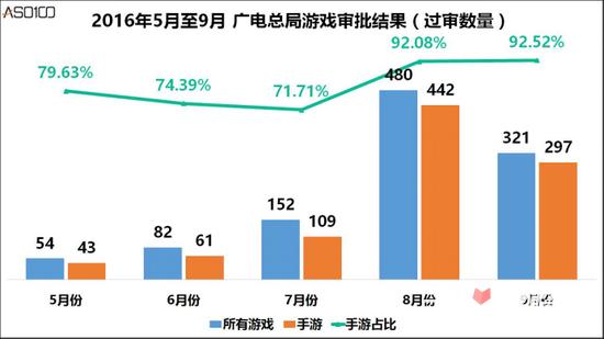 广电手游新规实施3个月来,目前的手游市场如何?4