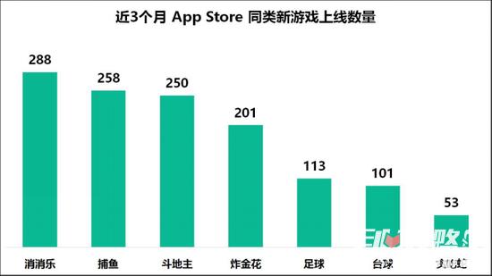 广电手游新规实施3个月来,目前的手游市场如何?6