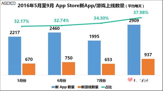 广电手游新规实施3个月来,目前的手游市场如何?3