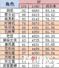 江湖风云录手游全角色属性介绍2