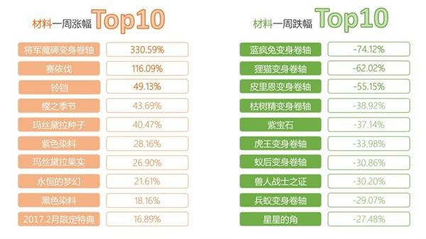 《仙境傳說RO》手遊交易所一周行情TOP10【第三期】7