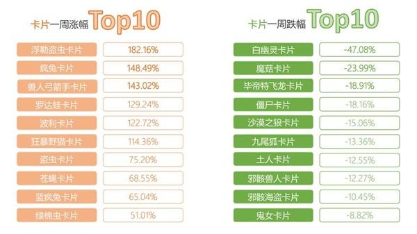 《仙境傳說RO》手遊交易所一周行情TOP10【第三期】2