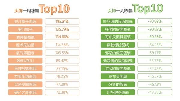 《仙境傳說RO》手遊交易所一周行情TOP10【第三期】9