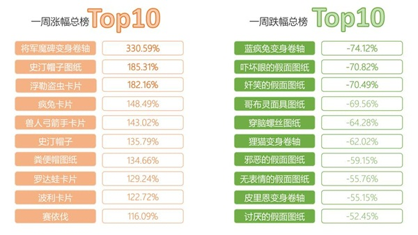 《仙境傳說RO》手遊交易所一周行情TOP10【第三期】1