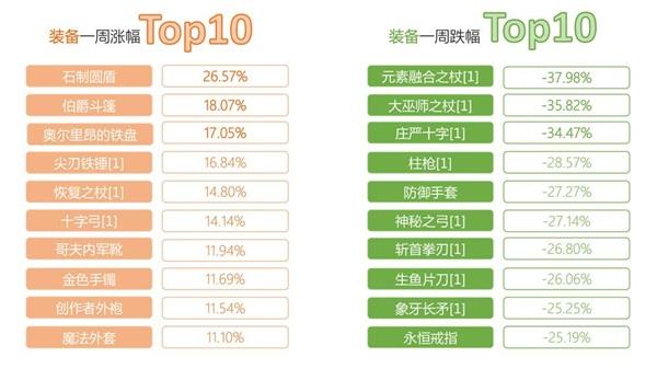 《仙境傳說RO》手遊交易所一周行情TOP10【第三期】8