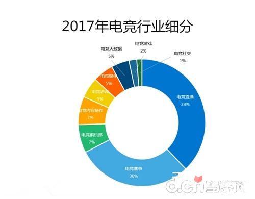 2018年Q1中国游企版图产业报告 电竞成为狗年游戏新风向标10