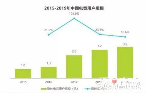 2018年Q1中国游企版图产业报告 电竞成为狗年游戏新风向标7