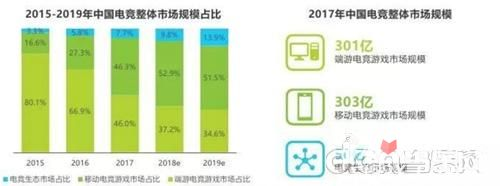 2018年Q1中国游企版图产业报告 电竞成为狗年游戏新风向标6