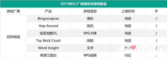52家厂商 134款新游 2019年Q1手游市场竞争持续激烈3