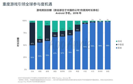 2018中国移动游戏出海报告:累计创收超400亿元13