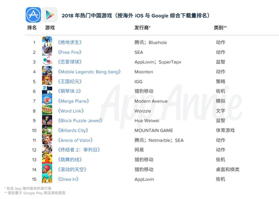 2018中国移动游戏出海报告:累计创收超400亿元1