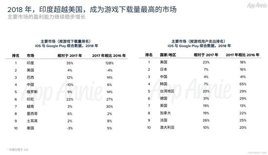 2018中国移动游戏出海报告:累计创收超400亿元9