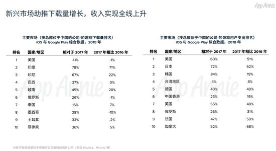 2018中国移动游戏出海报告:累计创收超400亿元11