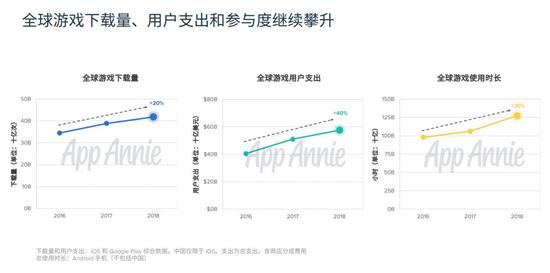 2018中国移动游戏出海报告:累计创收超400亿元8