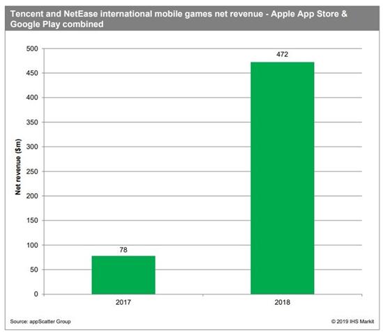 2018中国移动游戏出海报告:累计创收超400亿元6