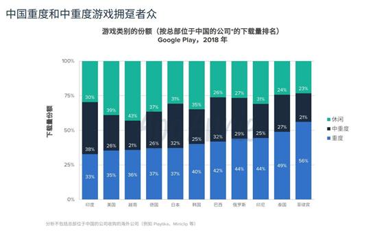 2018中国移动游戏出海报告:累计创收超400亿元12