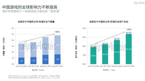 2018中国移动游戏出海报告:累计创收超400亿元10