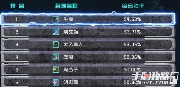 《王者荣耀》S14辅助英雄胜率一览7