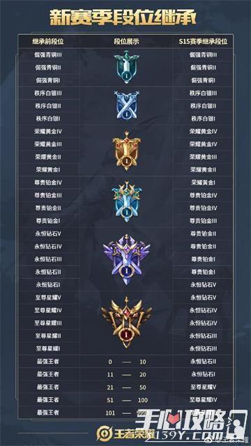 王者荣耀S15新赛季新内容汇总8