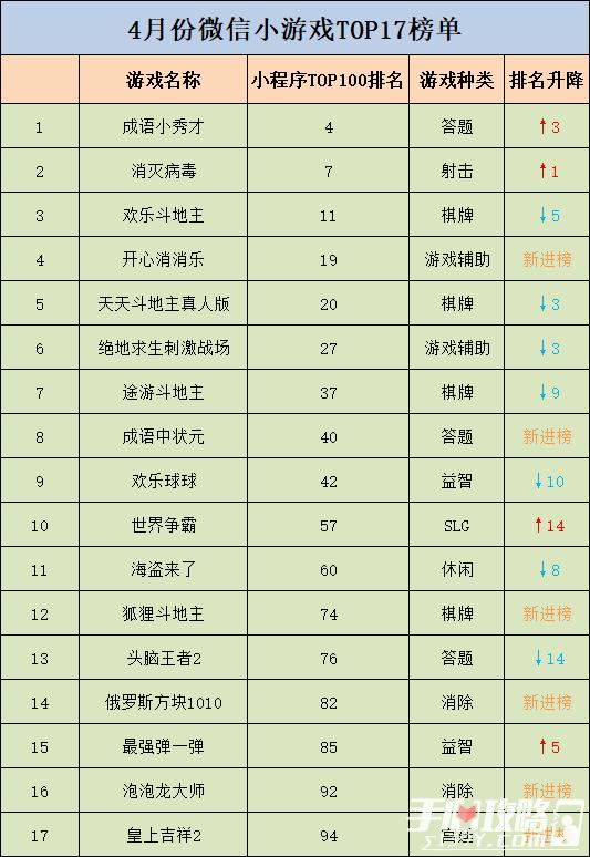 17款小游戏进入阿拉丁4月榜单 中重度小游戏长线运营能力凸显1