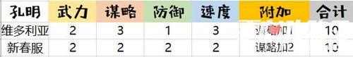 《姬魔恋战纪》韩剧女主角孔明时装攻略1