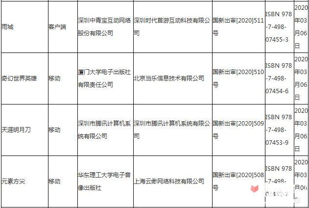 2020年3月份第一批國產網絡游戲審批信息1