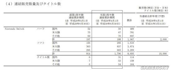任天堂一季度财报公布 Swtich销量同比减少