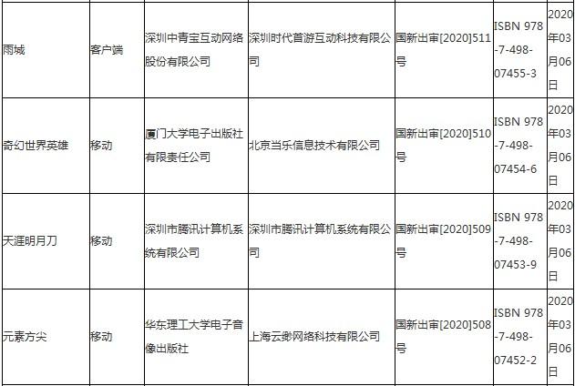 2020年3月份第一批国产网络游戏审批信息
