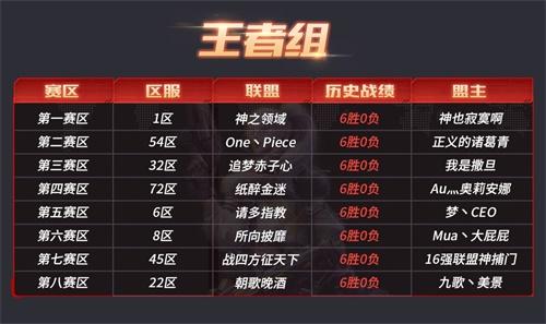 《红警OL》喜讯!S2巅峰联赛16强决出赛事越加精彩5