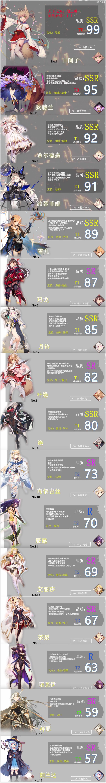 绯红之境最新角色强度梯度表一览