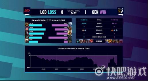 S10战报:GEN与FNC两只队伍进入八强,LGD遗憾未能晋级,告别世界赛舞台!