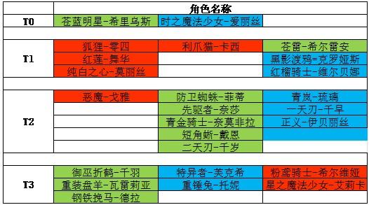 《机动战姬聚变》四星角色强度排名