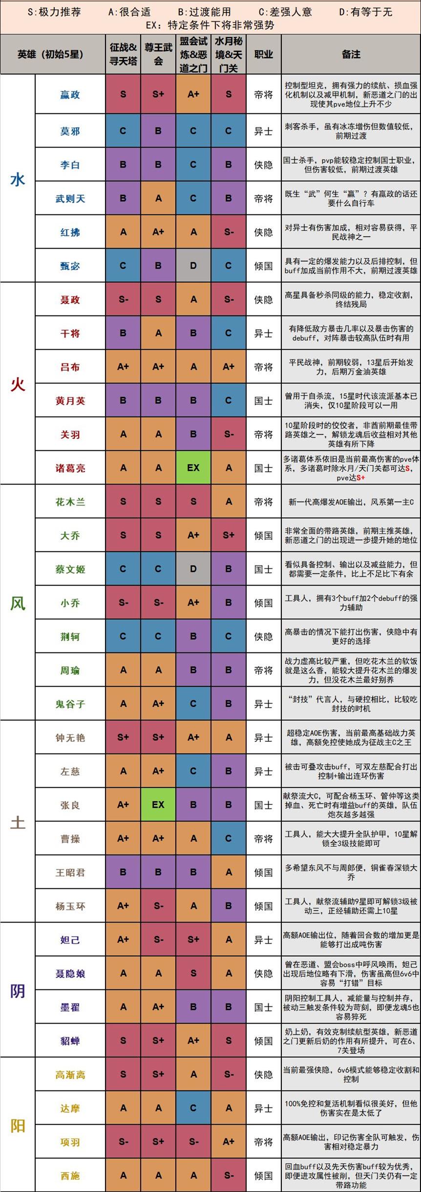 千秋辞最强英雄排行榜1