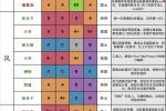 千秋辞最强英雄排行榜