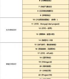 网易520公布游戏名单