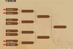 炉石传说中欧对抗赛第七日综述 八强选手已诞生