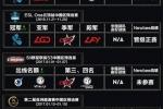 DOTA2 后TI6时代统计:中国仅有两个世界冠军