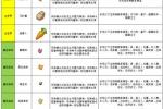 奶块种子种植方法攻略介绍