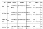 2019年進口網絡游戲審批信息