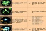 dnf手游氣功師技能搭配選擇攻略